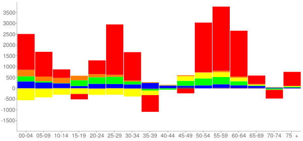 Graph: Change in Population between 2000 and 2010, by Age and Race - Amarillo, Texas - Census Viewer