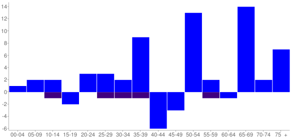 Graph: Change in Population between 2000 and 2010, by Age and Hispanic or Latino Origin - Tuskahoma, Oklahoma - Census Viewer
