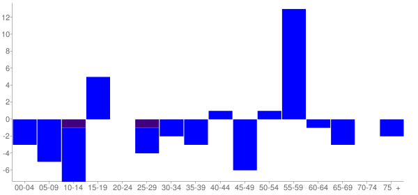 Graph: Change in Population between 2000 and 2010, by Age and Hispanic or Latino Origin - Mount Erie, Illinois - Census Viewer
