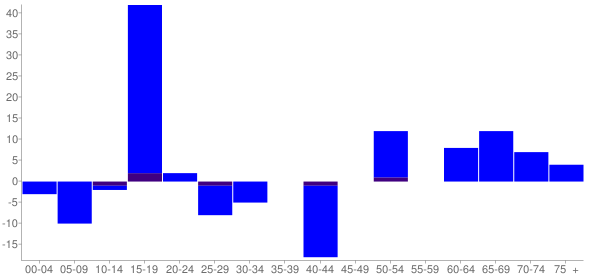 Graph: Change in Population between 2000 and 2010, by Age and Hispanic or Latino Origin - Olivet, Illinois - Census Viewer