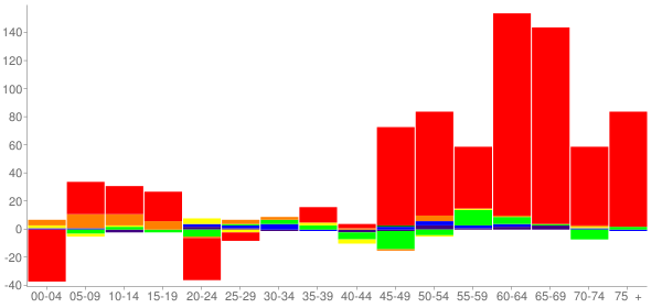 Graph: Change in Population between 2000 and 2010, by Age and Race - Lynchburg, Moore County (Lynchburg), Tennessee - Census Viewer