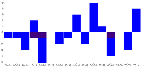 Graph: Change in Population between 2000 and 2010, by Age and Hispanic or Latino Origin - Muddy, Illinois - Census Viewer