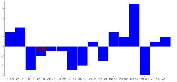 Graph: Change in Population between 2000 and 2010, by Age and Hispanic or Latino Origin - Westervelt, Illinois - Census Viewer
