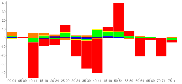 Graph: Change in Population between 2000 and 2010, by Age and Race - Grandview, Illinois - Census Viewer