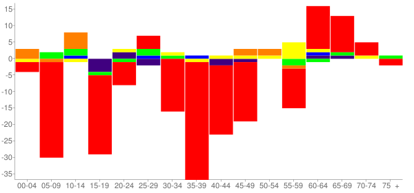 Graph: Change in Population between 2000 and 2010, by Age and Race - Hugo, Colorado - Census Viewer
