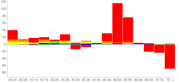 Graph: Change in Population between 2000 and 2010, by Age and Race - Oglesby, Illinois - Census Viewer
