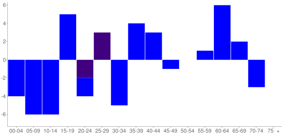 Graph: Change in Population between 2000 and 2010, by Age and Hispanic or Latino Origin - La Rose, Illinois - Census Viewer