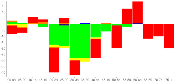Graph: Change in Population between 2000 and 2010, by Age and Race - Clayton, Illinois - Census Viewer