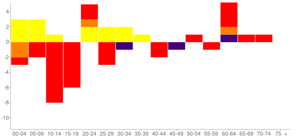 Graph: Change in Population between 2000 and 2010, by Age and Race - Brandsville, Missouri - Census Viewer