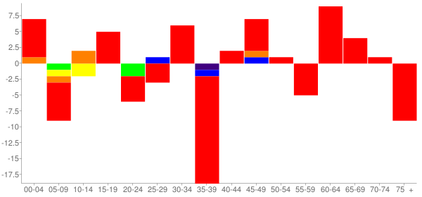 Graph: Change in Population between 2000 and 2010, by Age and Race - Hammond, Illinois - Census Viewer