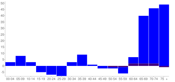 Graph: Change in Population between 2000 and 2010, by Age and Hispanic or Latino Origin - Apple Canyon Lake, Illinois - Census Viewer