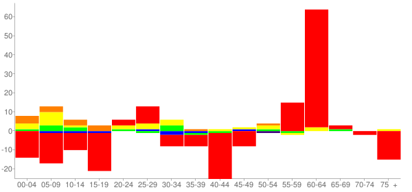 Graph: Change in Population between 2000 and 2010, by Age and Race - Granville, Illinois - Census Viewer