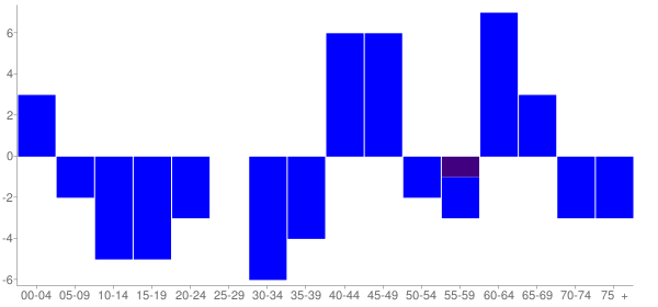 Graph: Change in Population between 2000 and 2010, by Age and Hispanic or Latino Origin - Franklin, Alabama - Census Viewer
