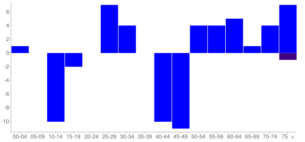 Graph: Change in Population between 2000 and 2010, by Age and Hispanic or Latino Origin - Bishop Hill, Illinois - Census Viewer