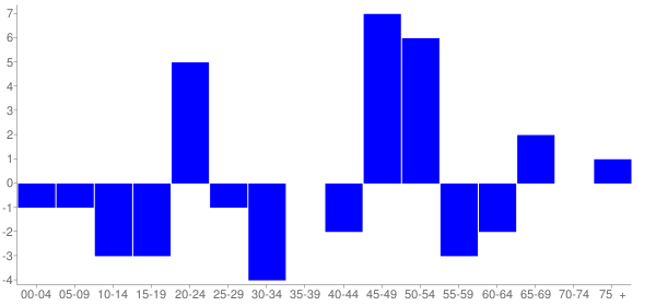 Graph: Change in Population between 2000 and 2010, by Age and Hispanic or Latino Origin - Rockwood, Illinois - Census Viewer
