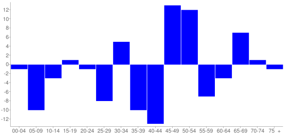 Graph: Change in Population between 2000 and 2010, by Age and Hispanic or Latino Origin - Waynesville, Illinois - Census Viewer