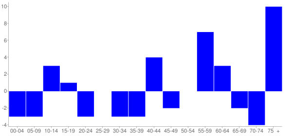 Graph: Change in Population between 2000 and 2010, by Age and Hispanic or Latino Origin - Darmstadt, Illinois - Census Viewer