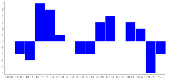 Graph: Change in Population between 2000 and 2010, by Age and Hispanic or Latino Origin - Elbe, Washington - Census Viewer