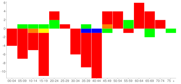 Graph: Change in Population between 2000 and 2010, by Age and Race - Sauget (Monsanto), Illinois - Census Viewer
