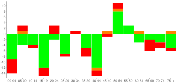 Graph: Change in Population between 2000 and 2010, by Age and Race - Pulaski, Illinois - Census Viewer