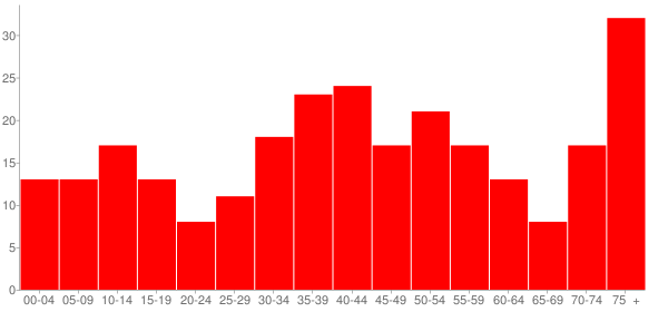Graph: Population by Age and Race, 2000 Census - Royal, Illinois - Census Viewer