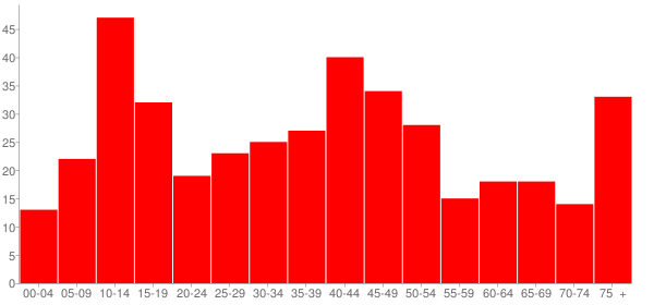 Graph: Population by Age and Race, 2000 Census - Bellflower, Illinois - Census Viewer
