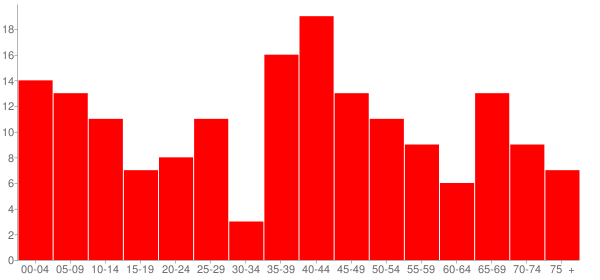 Graph: Population by Age and Race, 2000 Census - Glasgow, Illinois - Census Viewer