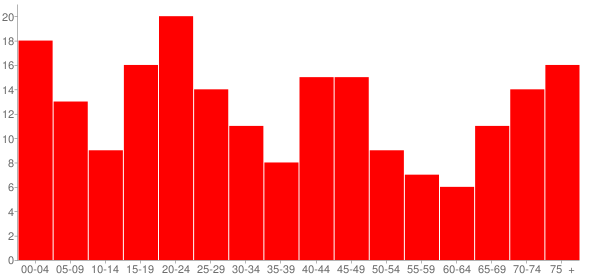 Graph: Population by Age and Race, 2000 Census - Oconee, Illinois - Census Viewer