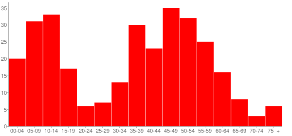 Graph: Population by Age and Race, 2010 Census - Oxbow, North Dakota - Census Viewer