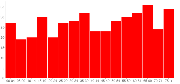 Graph: Population by Age and Race, 2010 Census - New Haven, Illinois - Census Viewer