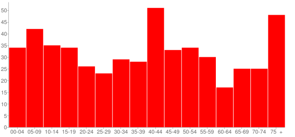 Graph: Population by Age and Race, 2000 Census - Dahlgren, Illinois - Census Viewer