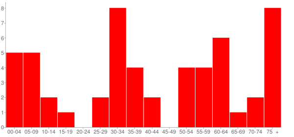 Graph: Population by Age and Race, 2010 Census - Belle Prairie City (Belle Prairie), Illinois - Census Viewer