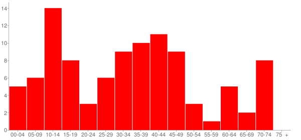 Graph: Population by Age and Race, 2000 Census - Golden Gate (Goldengate), Illinois - Census Viewer