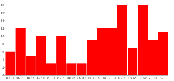 Graph: Population by Age and Race, 2010 Census - Allenville, Illinois - Census Viewer