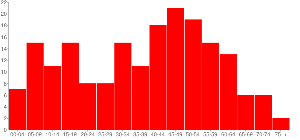Graph: Population by Age and Race, 2010 Census - Gilson, Illinois - Census Viewer