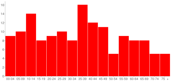 Graph: Population by Age and Race, 2010 Census - Coatsburg, Illinois - Census Viewer
