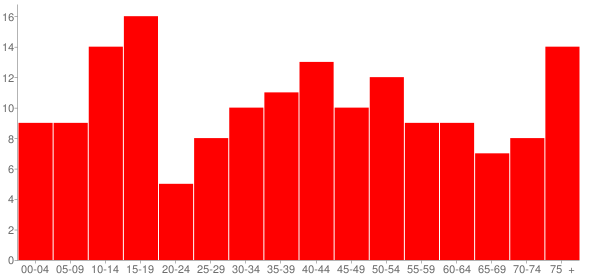 Graph: Population by Age and Race, 2010 Census - Coleta, Illinois - Census Viewer