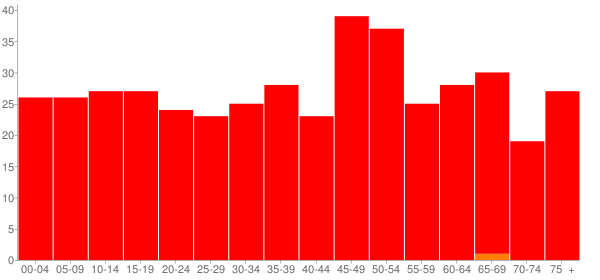 Graph: Population by Age and Race, 2010 Census - Waynesville, Illinois - Census Viewer