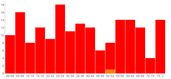 Graph: Population by Age and Race, 2010 Census - Hettick, Illinois - Census Viewer