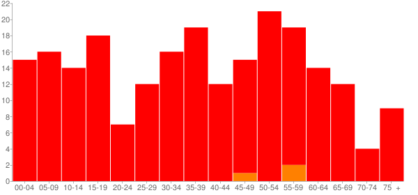 Graph: Population by Age and Race, 2010 Census - Jewett, Illinois - Census Viewer