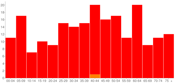 Graph: Population by Age and Race, 2000 Census - Smithfield, Illinois - Census Viewer