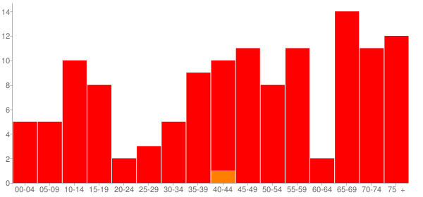 Graph: Population by Age and Race, 2000 Census - Hamburg, Illinois - Census Viewer