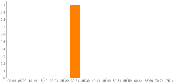 Graph: Population by Age and Race, 2010 Census - Laurier, Washington - Census Viewer