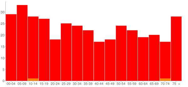 Graph: Population by Age and Race, 2010 Census - Neche, North Dakota - Census Viewer