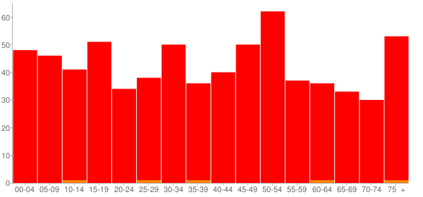 Graph: Population by Age and Race, 2010 Census - Coffeen, Illinois - Census Viewer