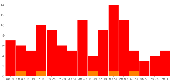 Graph: Population by Age and Race, 2010 Census - Fidelity, Illinois - Census Viewer