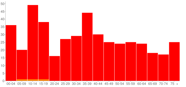 Graph: Population by Age and Race, 2000 Census - London Mills, Illinois - Census Viewer
