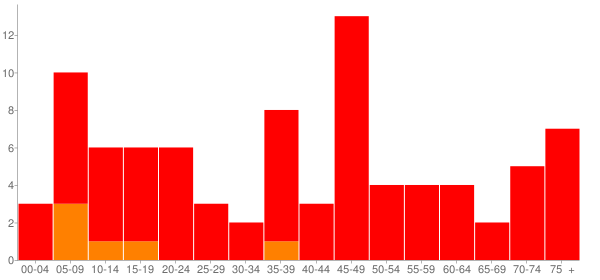 Graph: Population by Age and Race, 2010 Census - Ripley, Illinois - Census Viewer