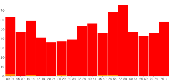 Graph: Population by Age and Race, 2010 Census - Middlebourne, West Virginia - Census Viewer
