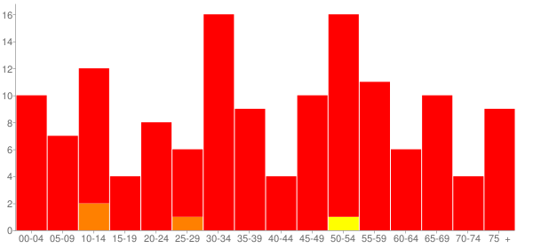 Graph: Population by Age and Race, 2010 Census - Sprague, Nebraska - Census Viewer